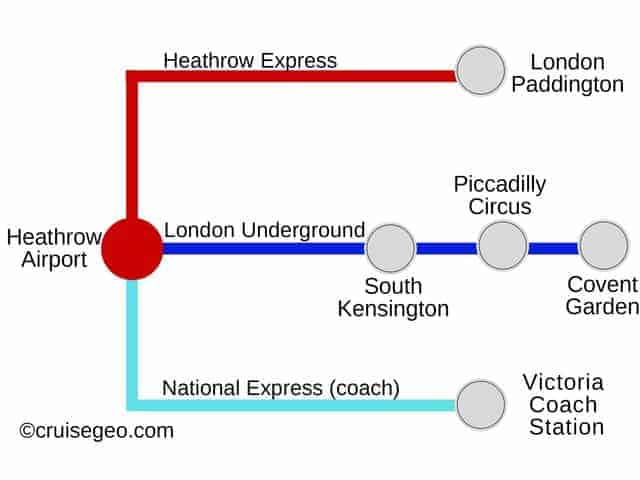 London Train Map from Heathrow Airport to city centre