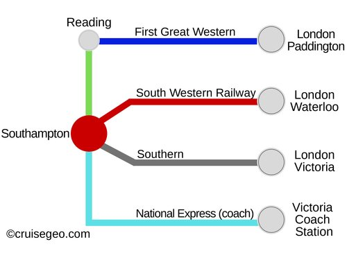Southampton to London Transfer by public trains and coach