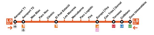 Barcelona metro L1 Station Names